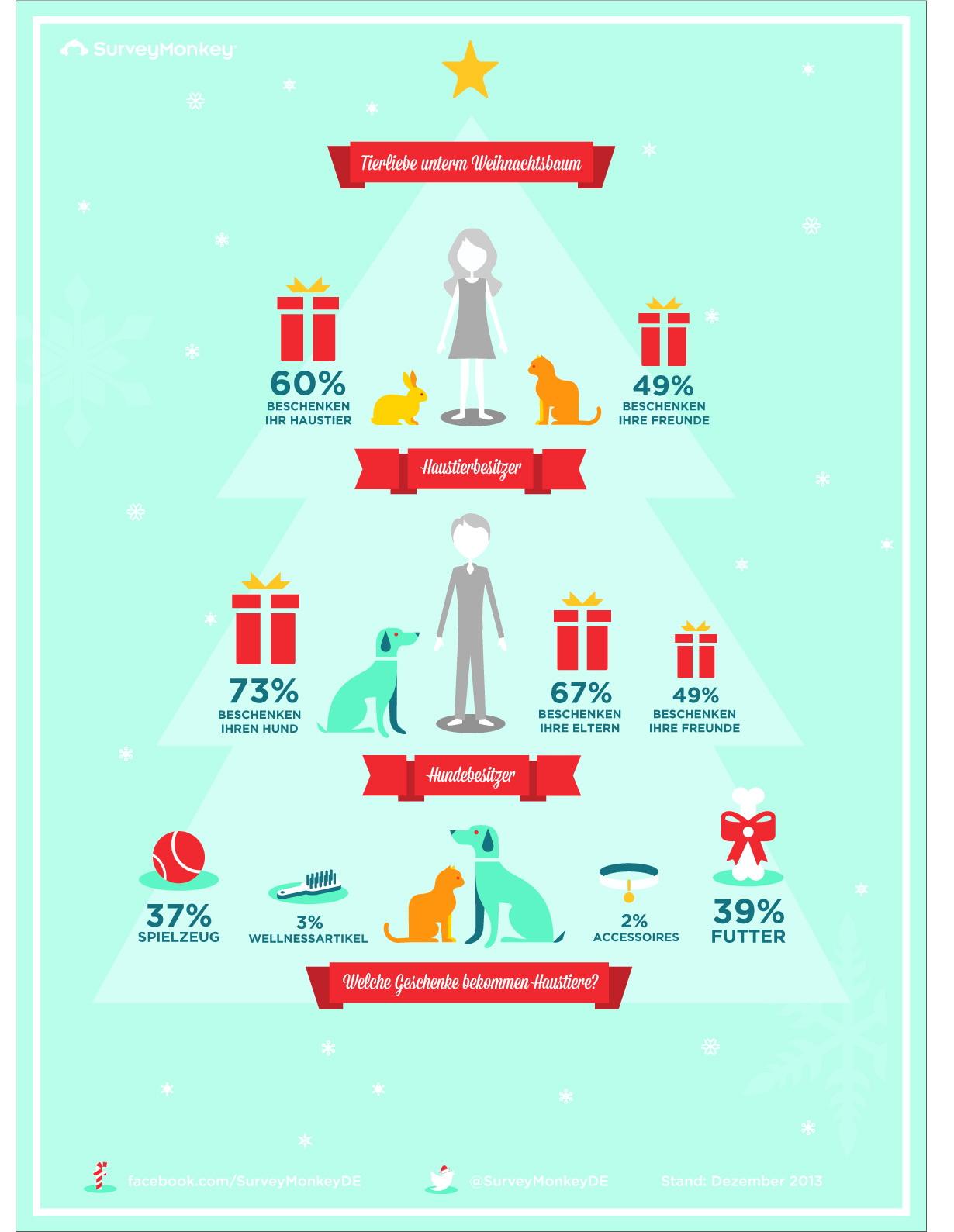 Infografik: Surveymonkey